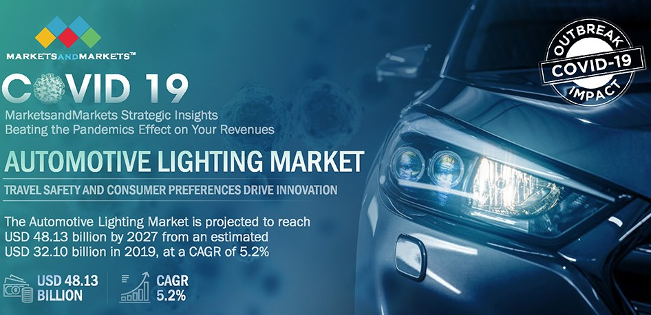 Automotive Lighting Market by Technology, Position & Application, Adaptive Lighting and Region