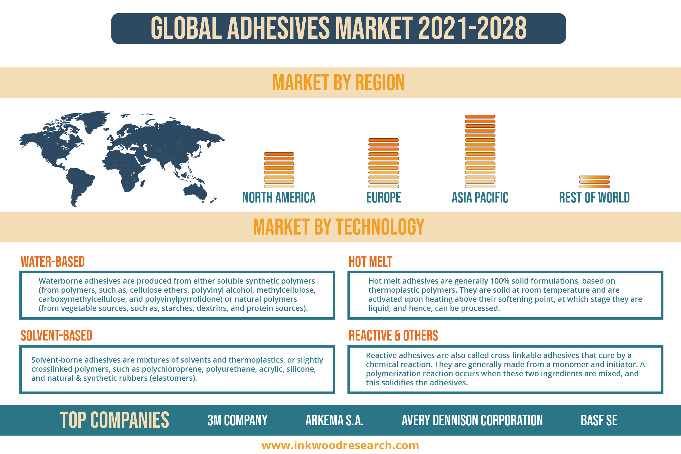 Demand from various Industries is driving Growth in the Global Adhesives Market