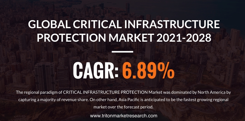 The Global Critical Infrastructure Protection Market to Amount to $129.07 Billion by 2028