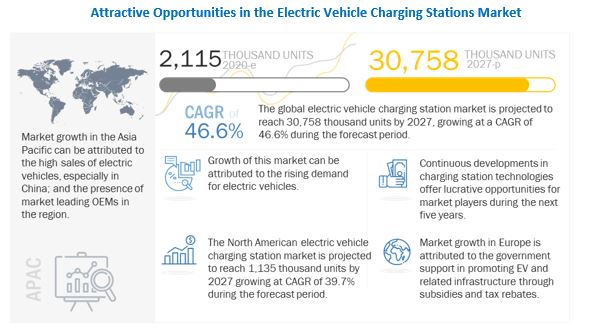 What are the new market trends impacting the growth of the Electric Vehicle Charging Station Market?