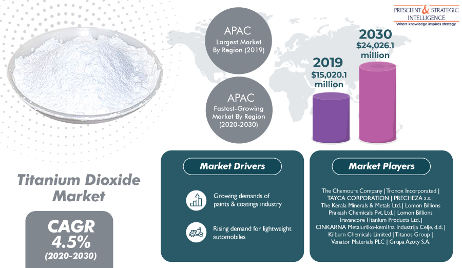 Asia-Pacific Creating High Demand for Titanium Dioxide says P&S Intelligence