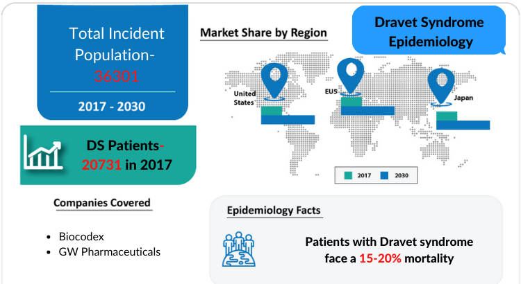 Dravet Syndrome Epidemiology Forecast by DelveInsight