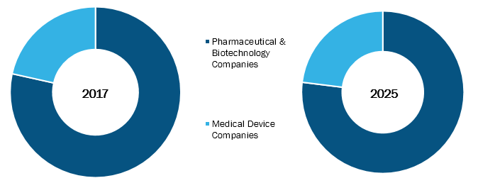 Contract Research Organization (CRO) Market Hit $ 68,198.3 Mn in 2025 & to grow with a CAGR of 8.6% - Medpace, PRA Health Sciences, IQVIA, WuXi AppTec, Syneos Health