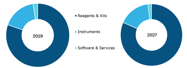 In-Vitro Diagnostics Market Size valued $ 107,658.83 million by 2027 - Danaher, Sysmex, Biomérieux SA, Bio-Rad Laboratories