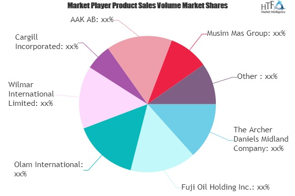 Specialty Fats & Oils Market To Witness Huge Growth By 2026 : Fuji Oil Holding, Olam, Wilmar