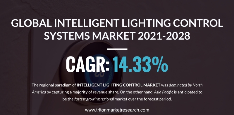The Global Intelligent Lighting Control System Market Calculated to Advance at $6048.47 Million by 2028