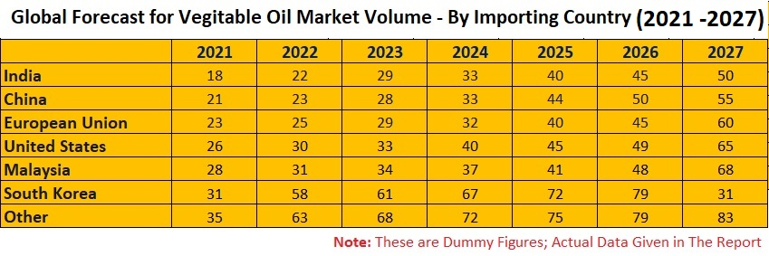 Vegetable Oil Market & Volume By Type, Production, Import & Export, Consumption, Production, Countries, Company Analysis, & Global Forecast To 2027