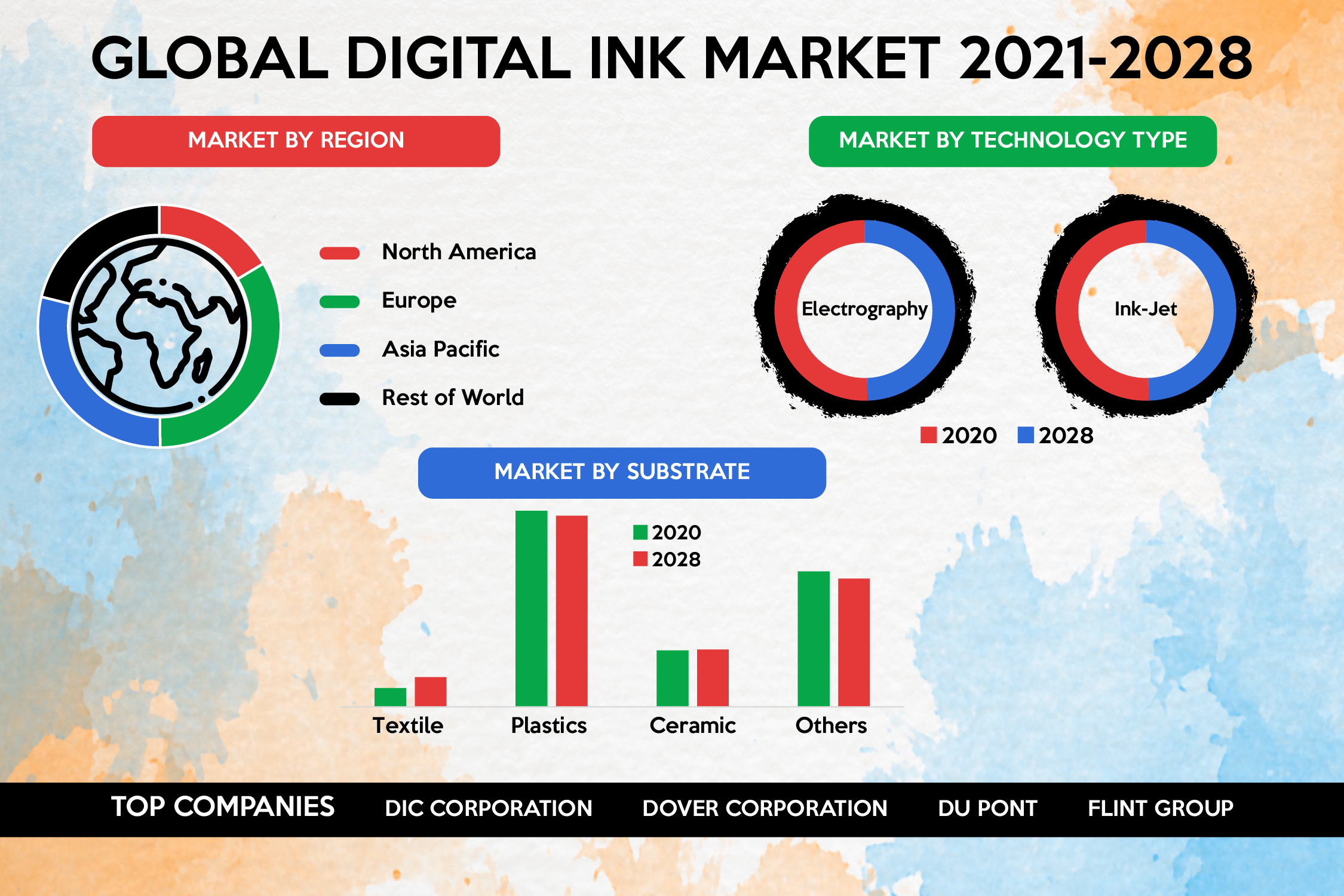 Development in 3D Technique is pushing the Global Digital Ink Market