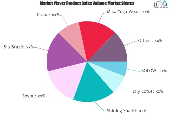 Yoga Clothes Market to Witness Steady Growth by 2027 | Lululemon athletica, ANJALI, Beyond Yoga