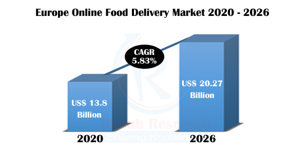 Europe Online Food Delivery Market & User, Country, Company Analysis & Forecast