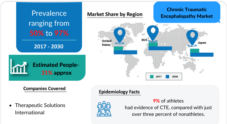 Chronic Traumatic Encephalopathy Market Insights, Drugs and Market Assessment by DelveInsight