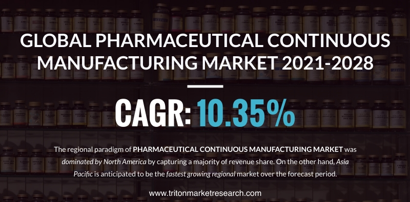 The Global Pharmaceutical Continuous Manufacturing Market Assessed to Surge at $937.7 Million by 2028