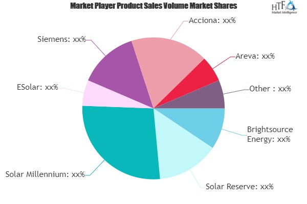 Concentrated Solar Power Market to Eyewitness Massive Growth by 2026 | Siemens, Acciona, Areva