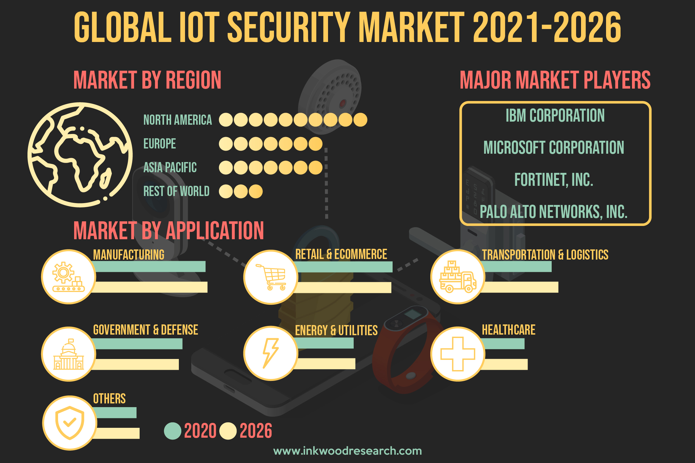 Rise in Cyber-attacks is creating Demand for IoT Security in the Global Market