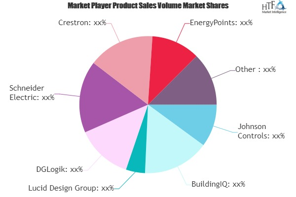 Building Energy Software Market Next Big Thing | Major Giants EnergyPoints, Ecova, EnerNOC