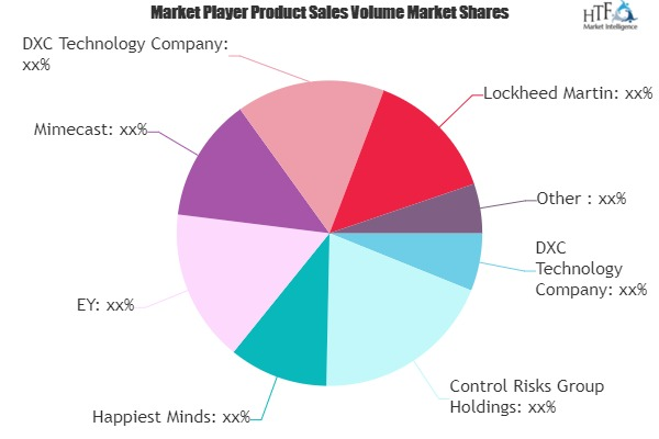 Cyber Security Software Market To Witness Huge Growth By 2025 | Clearwater Compliance, IBM Security, Cisco