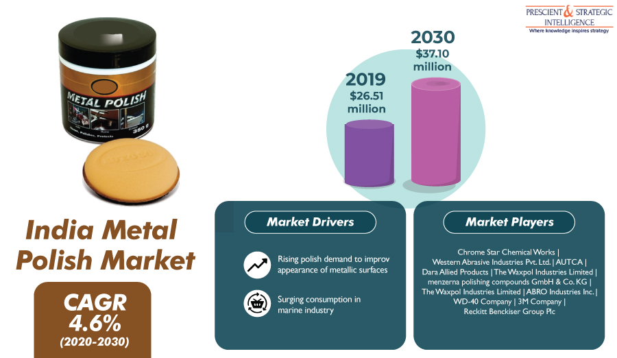 Need for Appealing Metallic Surfaces To Propel India Metal Polish Market to $37.10 Million by 2030
