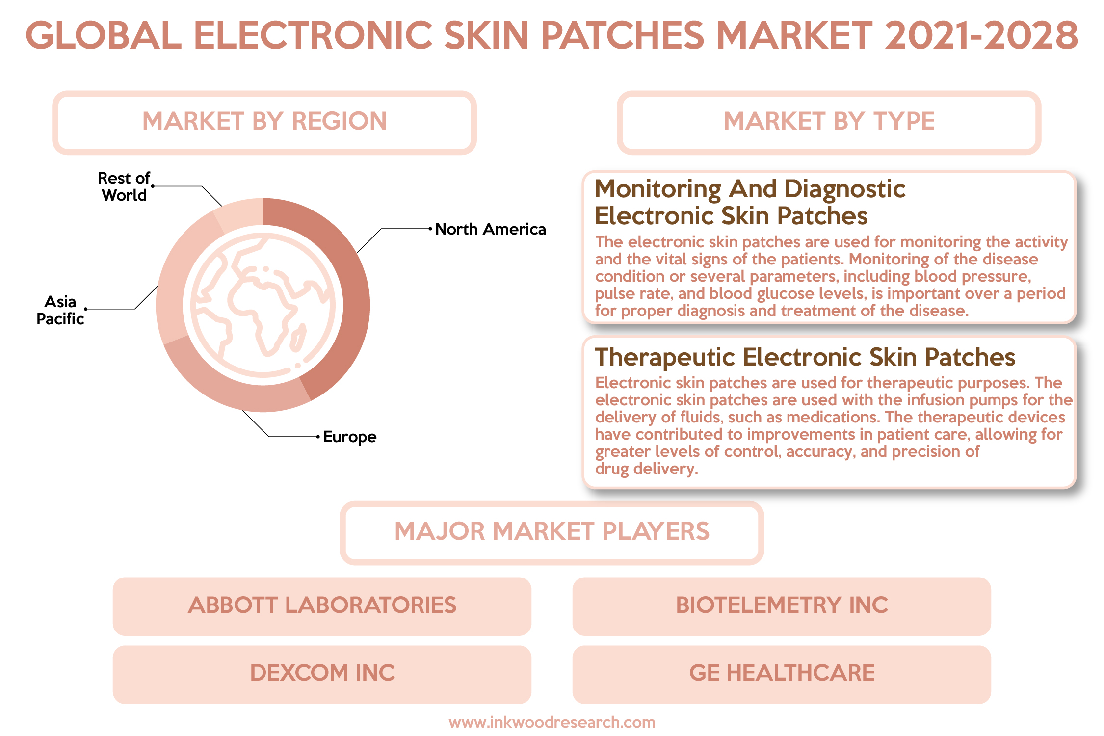 Prevailing Cases of Chronic Diseases to surge the Global Electronic Skin Patches Market