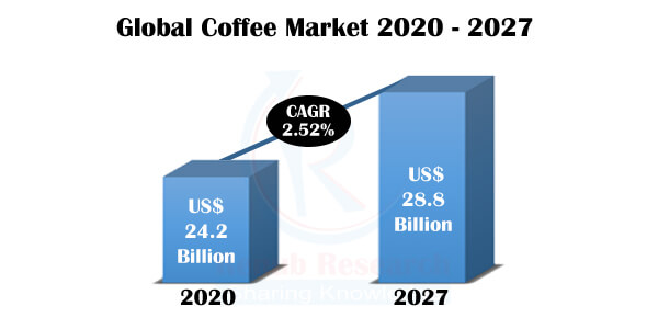 Global Coffee Market, Volume & Forecast by Coffee Bean (Arabica & Robusta) Production, Roast & Ground Soluble (Export, Import) Company Analysis
