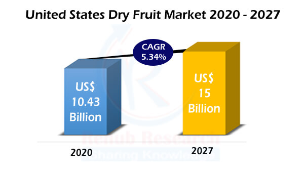 United States Dry Fruit Market, Volume, By Type, Production, Imports, Exports, Bearing Acreage, Company Analysis and Forecast