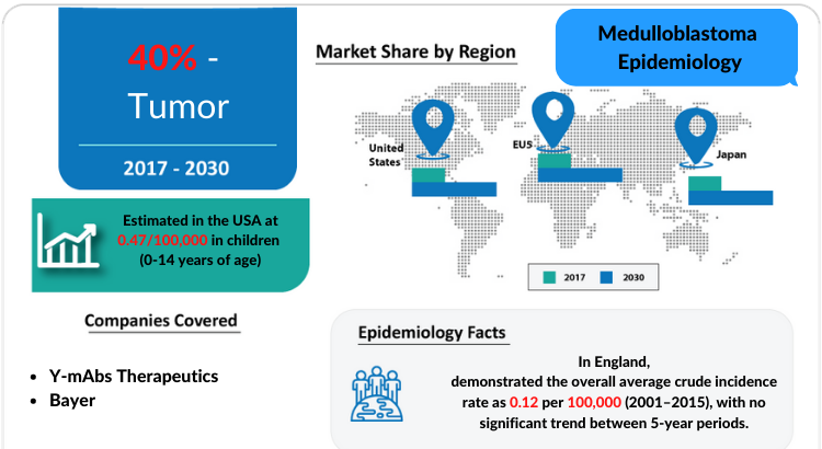 Medulloblastoma Epidemiology Forecast to 2030 by DelveInsight