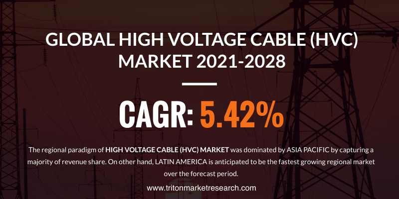 The Global High Voltage Cable (HVC) Market Evaluated to Grow at $23.72 Billion by 2028