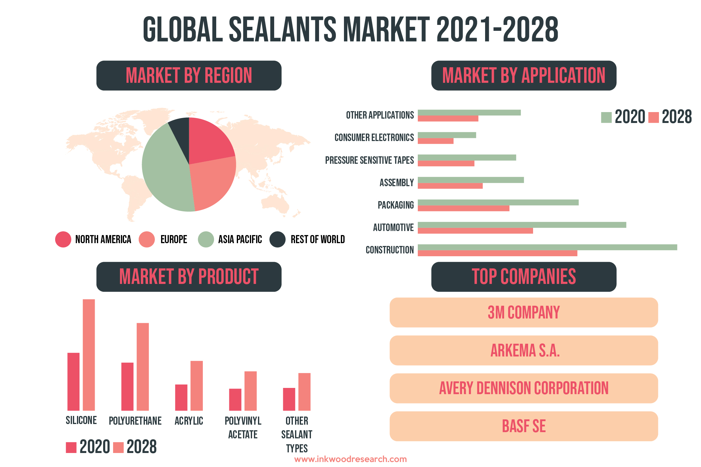 Rising Demand from Construction Sector is pushing the Global Sealants Market Growth