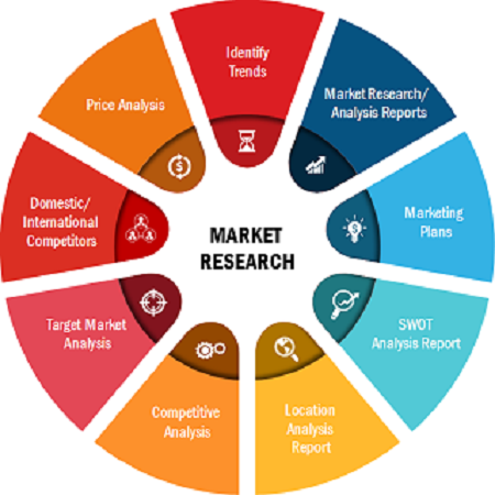 Ketogenic Diet Market is projected to reach US$ 15,266.36 million and expected to grow at a CAGR of 5.3% during the forecast period 2021-2027