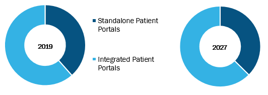 Patient Portal Market Surpass $ 8,938.75 million by 2027 and to grow at a CAGR of 18.8% - Greenway Health, CureMD Healthcare, Optum, Allscripts Healthcare