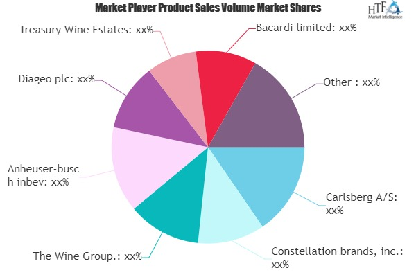 Alcoholic Beverages and Cocktails Market to See Massive Growth by 2026 : Carlsberg A/S, Constellation brands, The Wine Group
