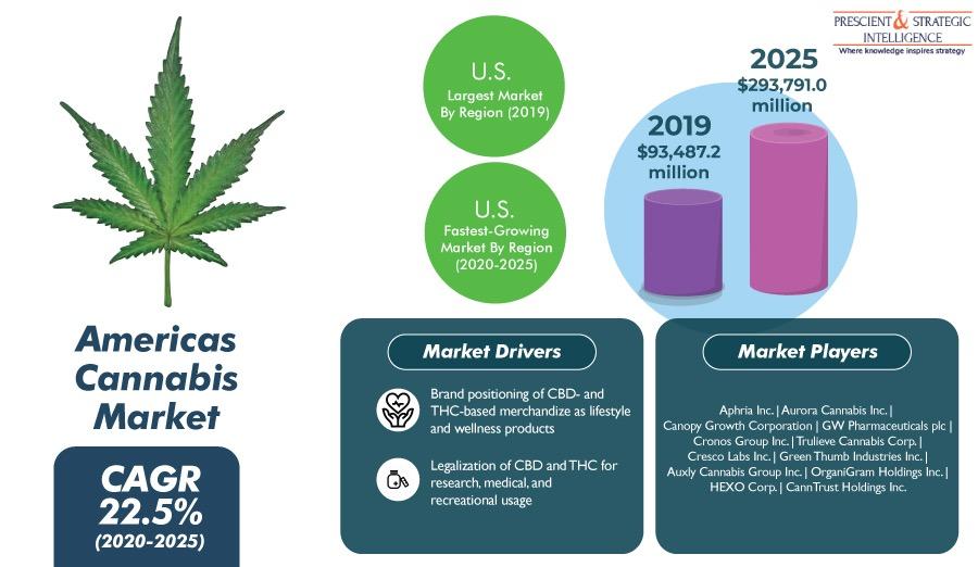 Medicinal Properties of Marijuana Boost Americas Cannabis Market Growth