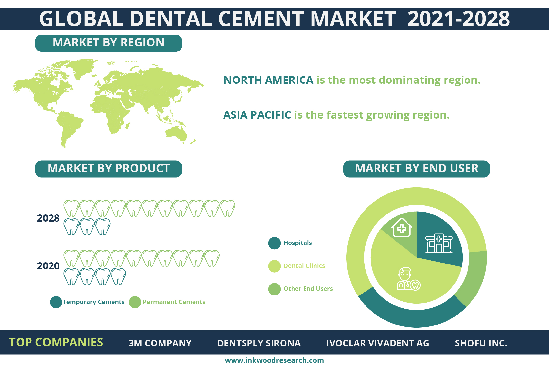Rising Number of Dental Cavities is surging the Global Dental Cement Market Growth