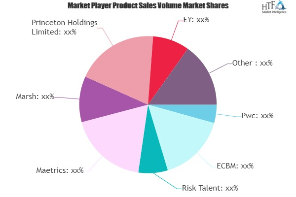 Risk Management Consulting Services Market May See a Big Move | PwC, Deloitte, EY, KPMG