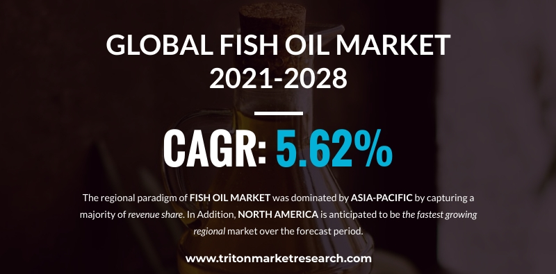 The Global Fish Oil Market to Amount to $2623.19 Million by 2028