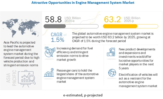 Global Automotive Engine Management System Market Growth Factors, Opportunities, Ongoing Trends and Key Players 2025