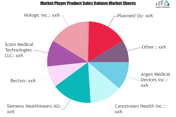 Biopsy Devices Market to Witness Massive Growth by 2026 | General Electric, FUJIFILM, Siemens Healthineers