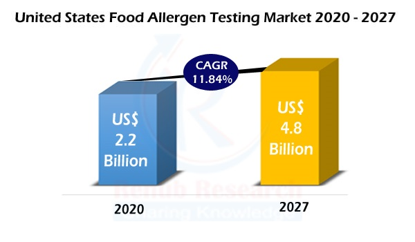United States Food Allergen Testing Market & Patients, By Treatment & Services, Food Sources, Age Groups, Companies, Forecast
