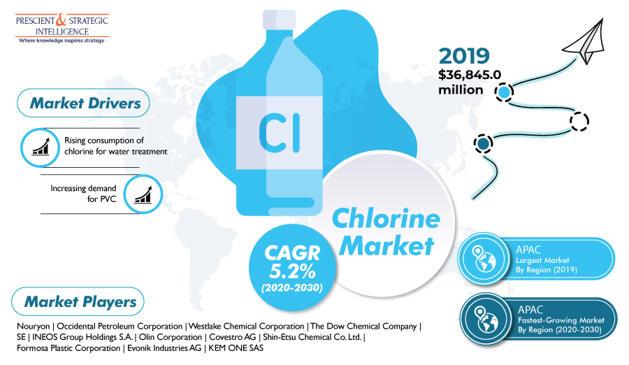 Unprecedented Surge Expected in Global Chlorine Demand in Future