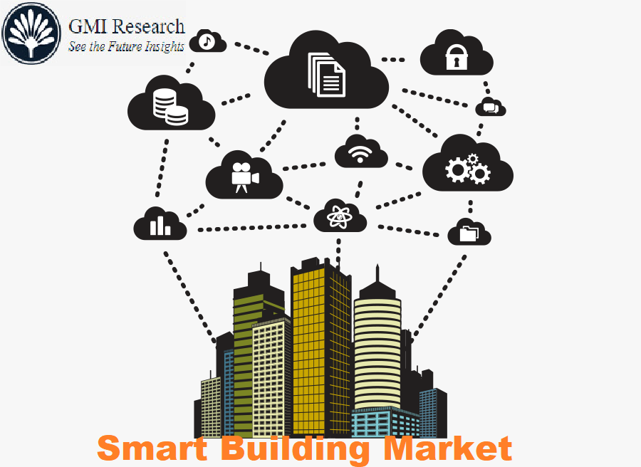 Smart Building Market Size, Share, Trends Analysis, Statistics & Industry Forecast Report, 2020-2027