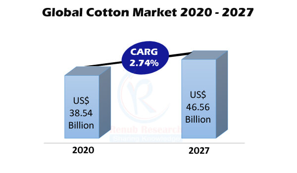 Global Cotton Market & Volume by Consumption, Production, Export, Import Countries, Companies, Forecast By 2027
