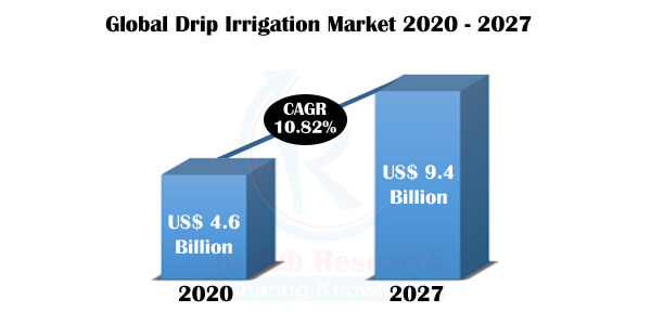 Drip Irrigation Market By Type, Application, Regions, Company Analysis, Global Forecast By 2027