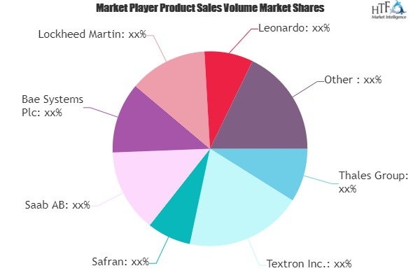 Unmanned Aerial Vehicles Market Value Strategic Analysis | Aerovironment, Boeing, Elbit Systems