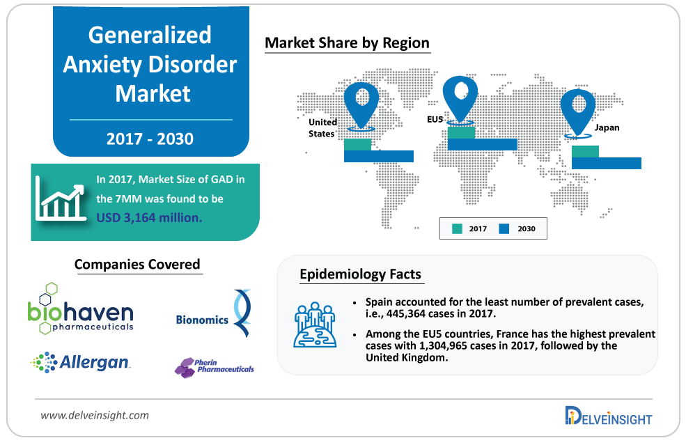 Generalized Anxiety Disorder Market size is expected to increase at a CAGR of XX% for Study Period(2017-30), Key Companies: BioHaven Pharmaceuticals, Bionomics, Pherin Pharmaceuticals, VistaGen