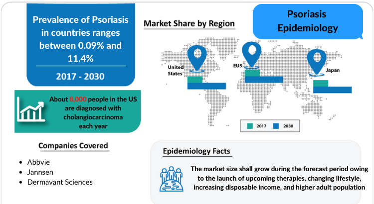 Psoriasis Epidemiology Forecast to 2030 by DelveInsight