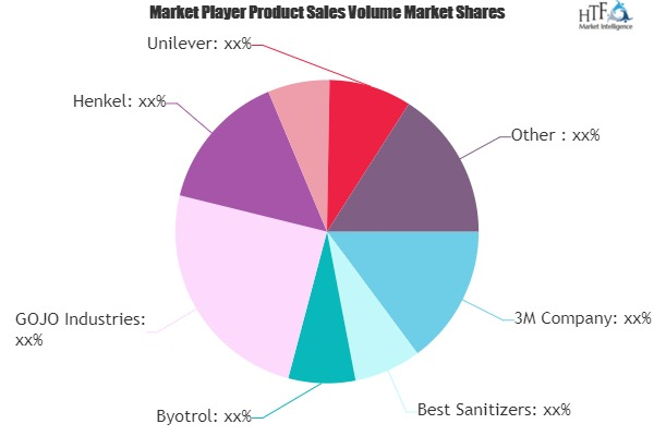 Hand Sanitizers Market is Booming Across Globe | Henkel, Lion, Unilever, P&G