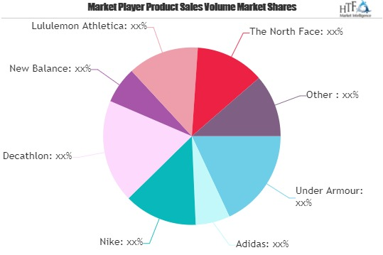 Sports Bra and Underwear Market to Witness Massive Growth by 2026 | Puma, Adidas, Nike, Decathlon
