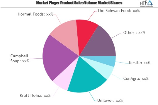 Ready-to-Eat Food Market Shaping from Growth to Value | Nestle, Unilever, Kraft Heinz