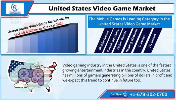 United States Video Game Market will be US$ 40.6 Billion by 2026