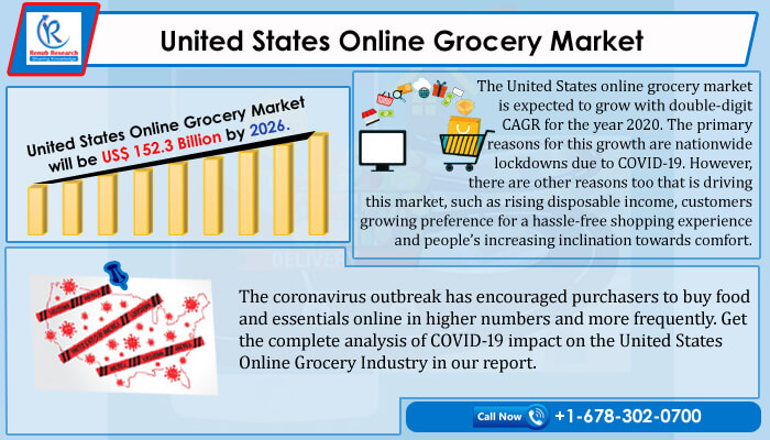 United States Online Grocery Market will be US$ 152.3 Billion by 2026