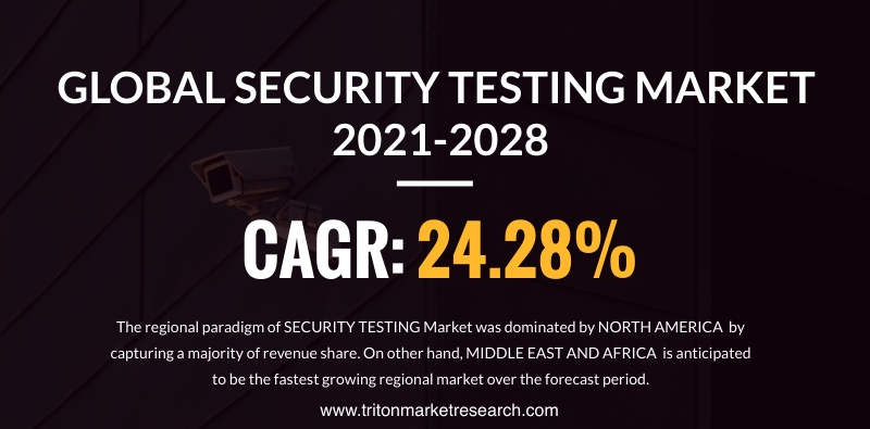 The Global Security Testing Market Predicted to Progress at $22549.15 Million by 2028